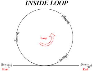 Inside Loop