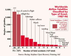 Airline Fatality Chart