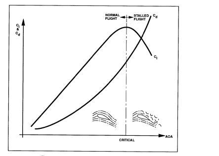 Coefficient of Lift