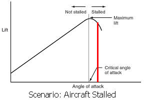 Aircraft Stalled