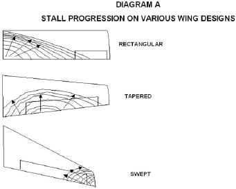 Stall Progression Diagram