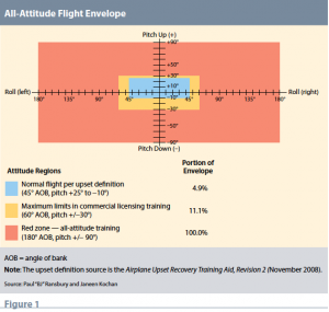 All Attitude Flight Envelope