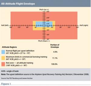 All Attitude Flight Envelope