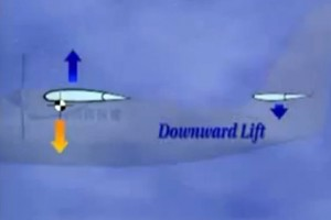 Figure 1. Tail Down Force Balancing Wing Moment