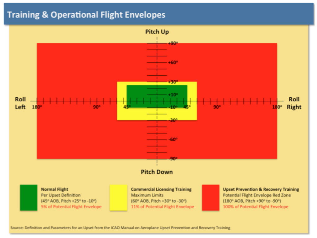 Training and Operational Flight Envelopes