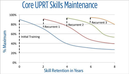 Core-UPRT-Skills-Maintenance