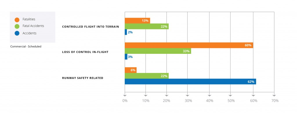 ICAO High Risk Impact on Safety 2013-01