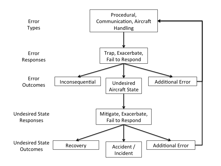 Figure 4. TEM Assessment Process