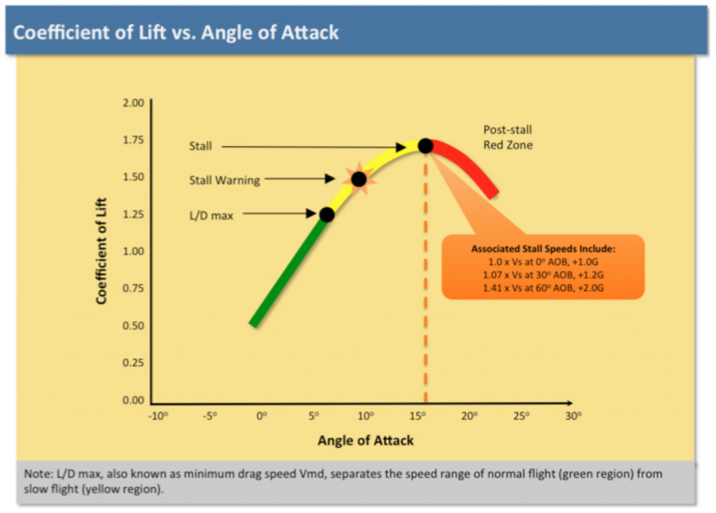 Coefficient of Lift vs. Angle of Attack
