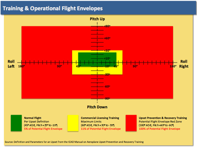 Figure 2. Training & Operational Envelopes