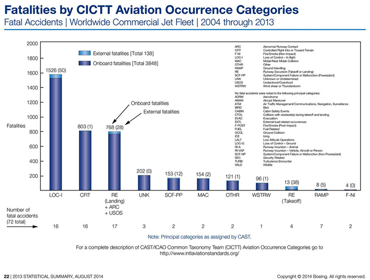 Figure 1. Fatalities by CICTT Aviation Occurrence Categories