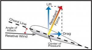 Force vectors on an airfoil