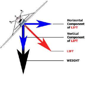 Lift Overbank