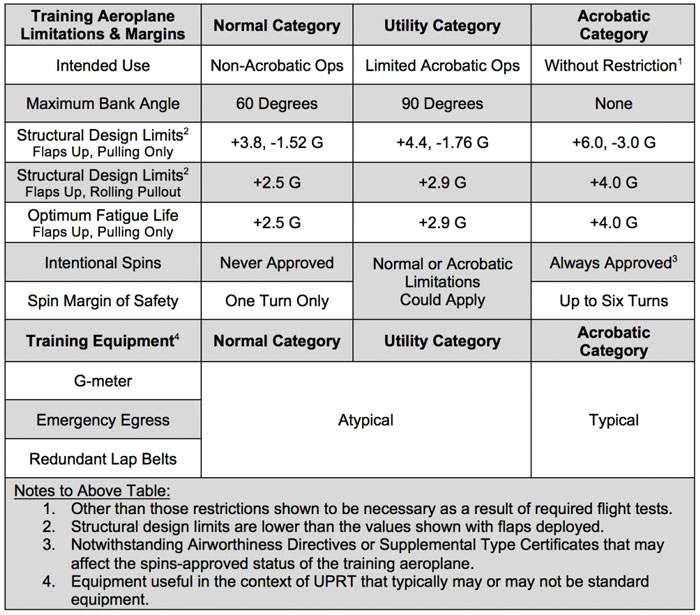 Table 1 Aeroplane Limitations