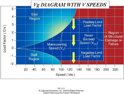 VG Diagram 2