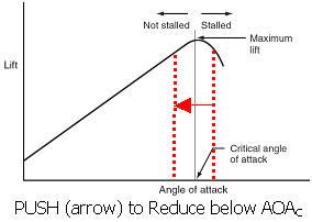 Push to Reduce Below AOA