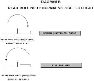 Right Roll Input Diagram