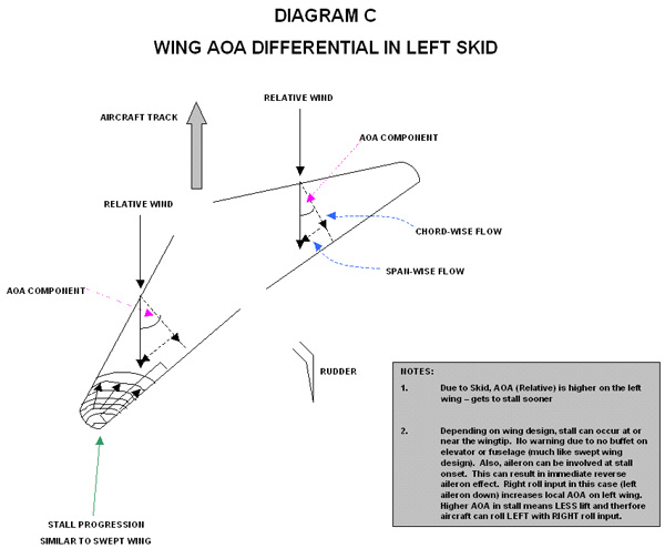 Wing AOA Differential in Left Skid