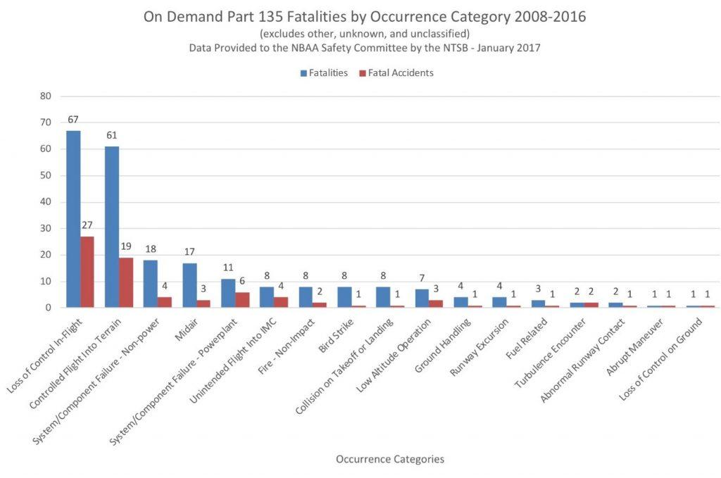 Part 135 Statistics
